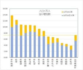 20201219_新型コロナ増加率.jpg