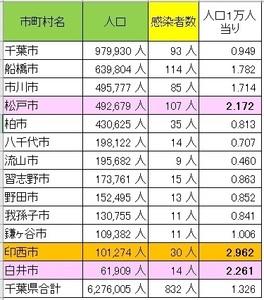 感染者発生率(千葉県).jpg