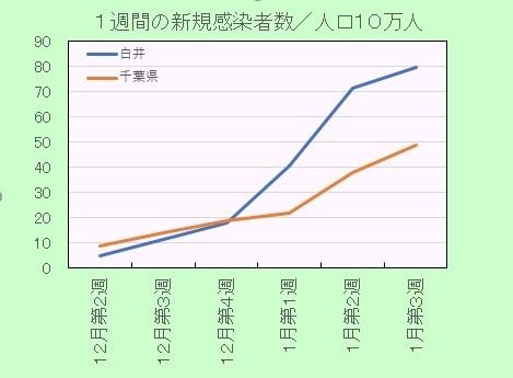 新型コロナ感染者率の推移週間2101.jpg
