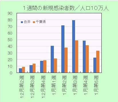 新型コロナ感染者率の推移週間210201.jpg