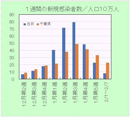 新型コロナ感染者率の推移週間210207.jpg