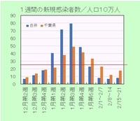 新型コロナ感染者率の推移週間210222.jpg